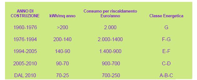 I consumi per il riscaldamento in un'abitazione di 100 mq in base alla Classe Energetica