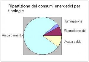 I consumi energetici per le attività domestiche di una famiglia di 3 persone