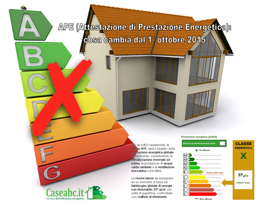 Caseabc.it - Infografica Nuova APE